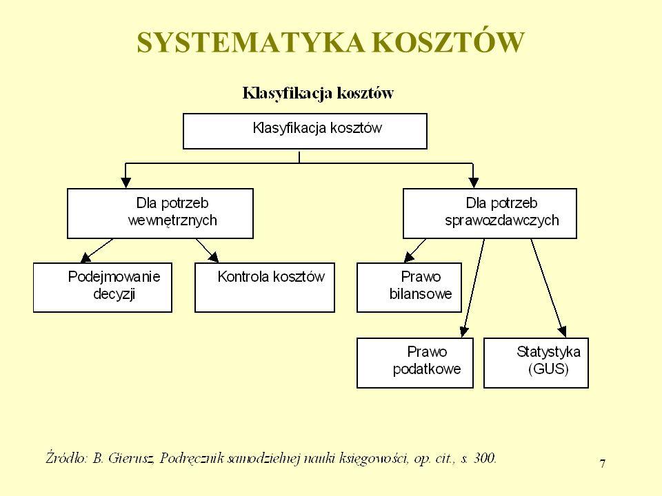 7 SYSTEMATYKA KOSZTÓW