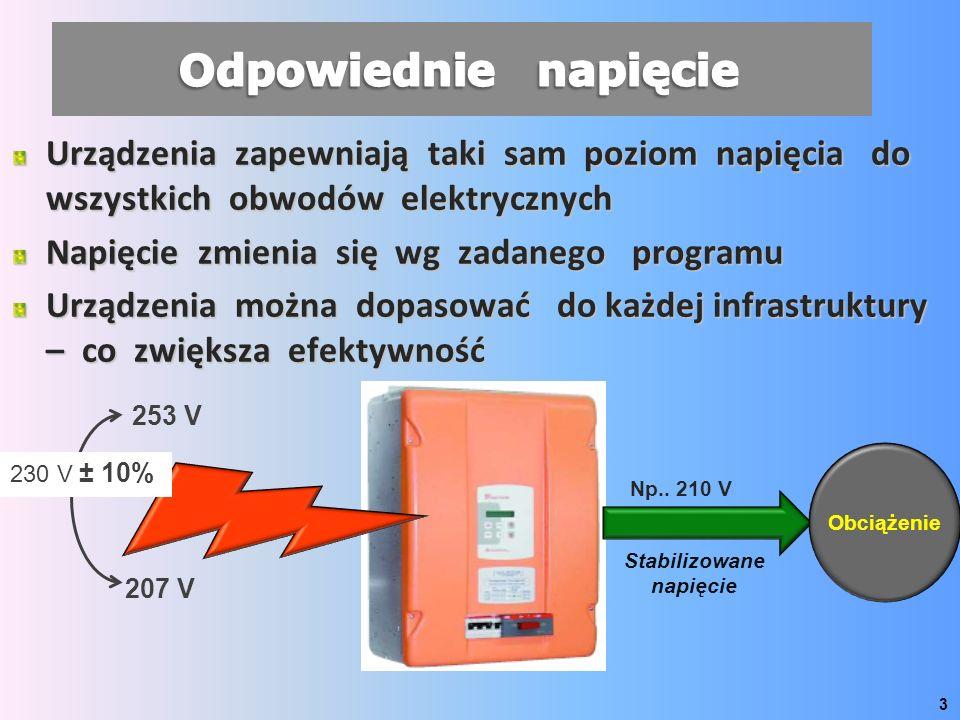 Urządzenia zapewniają taki sam poziom napięcia do wszystkich obwodów elektrycznych Napięcie zmienia się wg zadanego programu Urządzenia można dopasować do każdej infrastruktury – co zwiększa efektywność 3 230 V ± 10% 253 V 207 V Np..