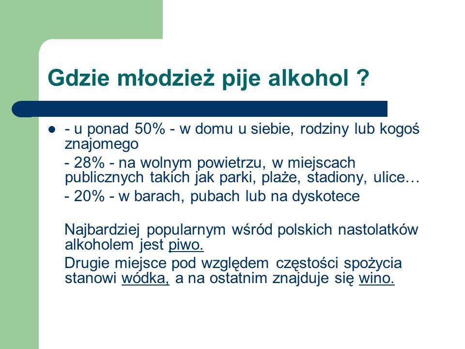 Gdzie młodzież pije alkohol ? - u ponad 50% - w domu u siebie, rodziny lub kogoś znajomego - 28% - na wolnym powietrzu, w miejscach publicznych takich