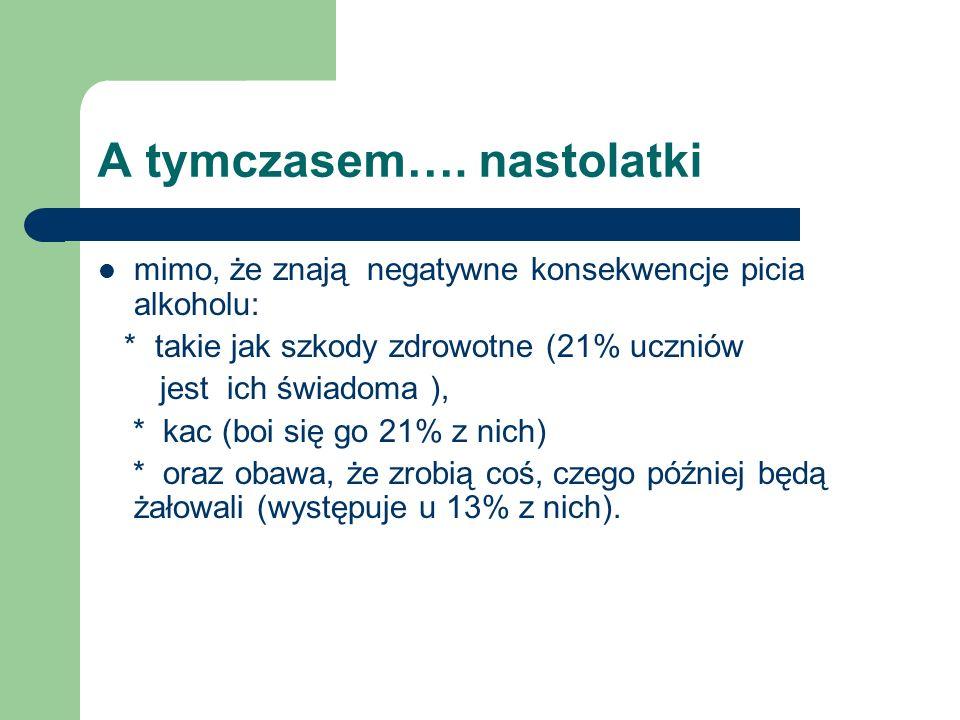 A tymczasem…. nastolatki mimo, że znają negatywne konsekwencje picia alkoholu: * takie jak szkody zdrowotne (21% uczniów jest ich świadoma ), * kac (b