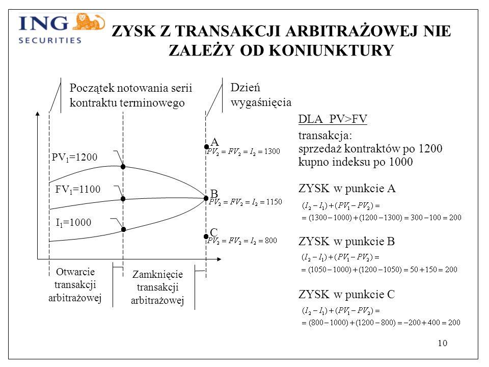 10 ZYSK Z TRANSAKCJI ARBITRAŻOWEJ NIE ZALEŻY OD KONIUNKTURY Otwarcie transakcji arbitrażowej Zamknięcie transakcji arbitrażowej FV 1 =1100 PV 1 =1200 I 1 =1000 Początek notowania serii kontraktu terminowego Dzień wygaśnięcia A C B DLA PV>FV transakcja: sprzedaż kontraktów po 1200 kupno indeksu po 1000 ZYSK w punkcie A ZYSK w punkcie B ZYSK w punkcie C