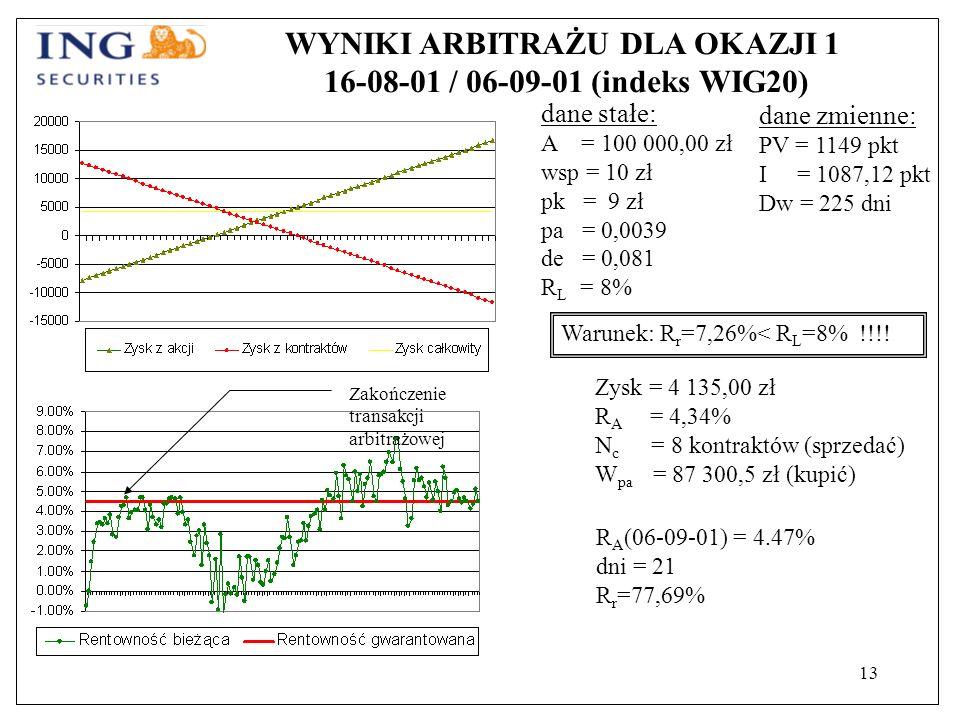 13 WYNIKI ARBITRAŻU DLA OKAZJI 1 16-08-01 / 06-09-01 (indeks WIG20) dane stałe: A = 100 000,00 zł wsp = 10 zł pk = 9 zł pa = 0,0039 de = 0,081 R L = 8% Warunek: R r =7,26%< R L =8% !!!.