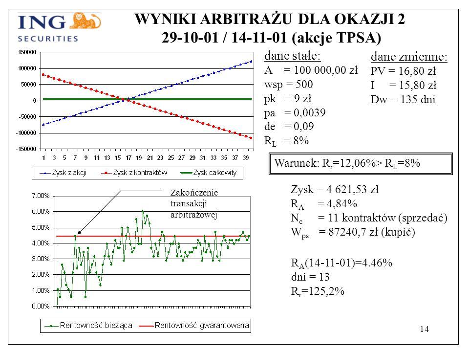 14 WYNIKI ARBITRAŻU DLA OKAZJI 2 29-10-01 / 14-11-01 (akcje TPSA) dane stałe: A = 100 000,00 zł wsp = 500 pk = 9 zł pa = 0,0039 de = 0,09 R L = 8% Warunek: R r =12,06%> R L =8% Zysk = 4 621,53 zł R A = 4,84% N c = 11 kontraktów (sprzedać) W pa = 87240,7 zł (kupić) dane zmienne: PV = 16,80 zł I = 15,80 zł Dw = 135 dni R A (14-11-01)=4.46% dni = 13 R r =125,2% Zakończenie transakcji arbitrażowej