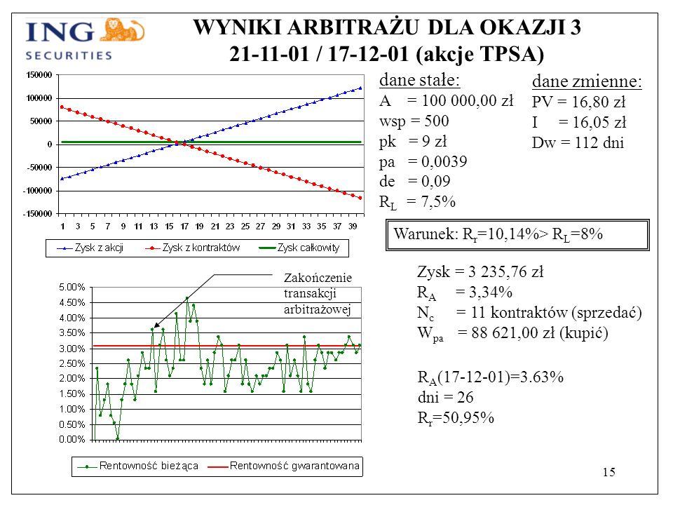 15 WYNIKI ARBITRAŻU DLA OKAZJI 3 21-11-01 / 17-12-01 (akcje TPSA) dane stałe: A = 100 000,00 zł wsp = 500 pk = 9 zł pa = 0,0039 de = 0,09 R L = 7,5% Warunek: R r =10,14%> R L =8% Zysk = 3 235,76 zł R A = 3,34% N c = 11 kontraktów (sprzedać) W pa = 88 621,00 zł (kupić) dane zmienne: PV = 16,80 zł I = 16,05 zł Dw = 112 dni R A (17-12-01)=3.63% dni = 26 R r =50,95% Zakończenie transakcji arbitrażowej