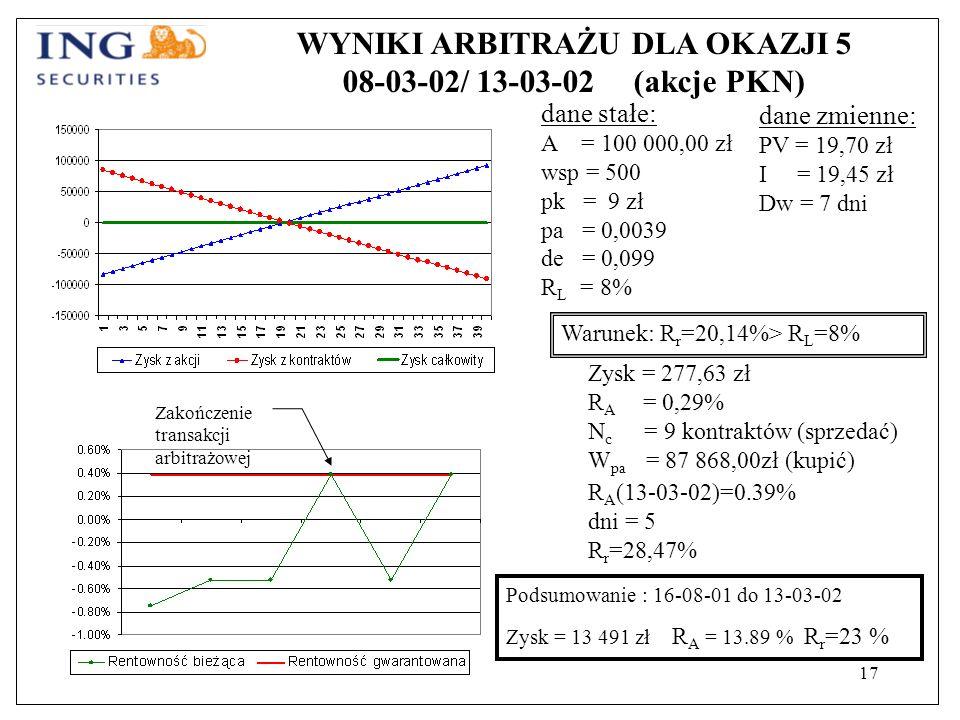 17 WYNIKI ARBITRAŻU DLA OKAZJI 5 08-03-02/ 13-03-02 (akcje PKN) dane stałe: A = 100 000,00 zł wsp = 500 pk = 9 zł pa = 0,0039 de = 0,099 R L = 8% Warunek: R r =20,14%> R L =8% Zysk = 277,63 zł R A = 0,29% N c = 9 kontraktów (sprzedać) W pa = 87 868,00zł (kupić) dane zmienne: PV = 19,70 zł I = 19,45 zł Dw = 7 dni R A (13-03-02)=0.39% dni = 5 R r =28,47% Zakończenie transakcji arbitrażowej Podsumowanie : 16-08-01 do 13-03-02 Zysk = 13 491 zł R A = 13.89 % R r =23 %