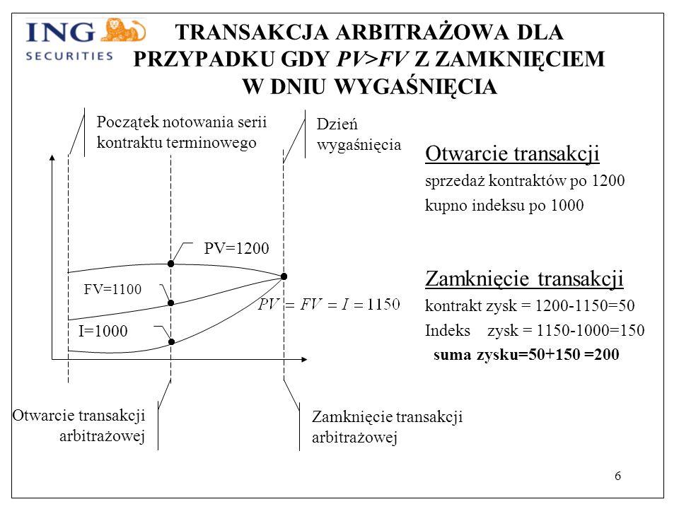 6 TRANSAKCJA ARBITRAŻOWA DLA PRZYPADKU GDY PV>FV Z ZAMKNIĘCIEM W DNIU WYGAŚNIĘCIA Otwarcie transakcji sprzedaż kontraktów po 1200 kupno indeksu po 1000 Zamknięcie transakcji kontrakt zysk = 1200-1150=50 Indeks zysk = 1150-1000=150 suma zysku=50+150 =200 Otwarcie transakcji arbitrażowej Zamknięcie transakcji arbitrażowej FV=1100 PV=1200 I=1000 Początek notowania serii kontraktu terminowego Dzień wygaśnięcia