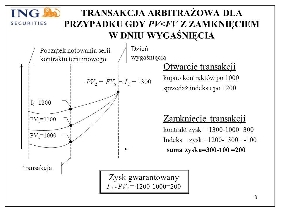 8 TRANSAKCJA ARBITRAŻOWA DLA PRZYPADKU GDY PV<FV Z ZAMKNIĘCIEM W DNIU WYGAŚNIĘCIA Otwarcie transakcji kupno kontraktów po 1000 sprzedaż indeksu po 1200 Zamknięcie transakcji kontrakt zysk = 1300-1000=300 Indeks zysk =1200-1300= -100 suma zysku=300-100 =200 Zysk gwarantowany I 1 - PV 1 = 1200-1000=200 FV 1 =1100 PV 1 =1000 I 1 =1200 Początek notowania serii kontraktu terminowego Dzień wygaśnięcia transakcja