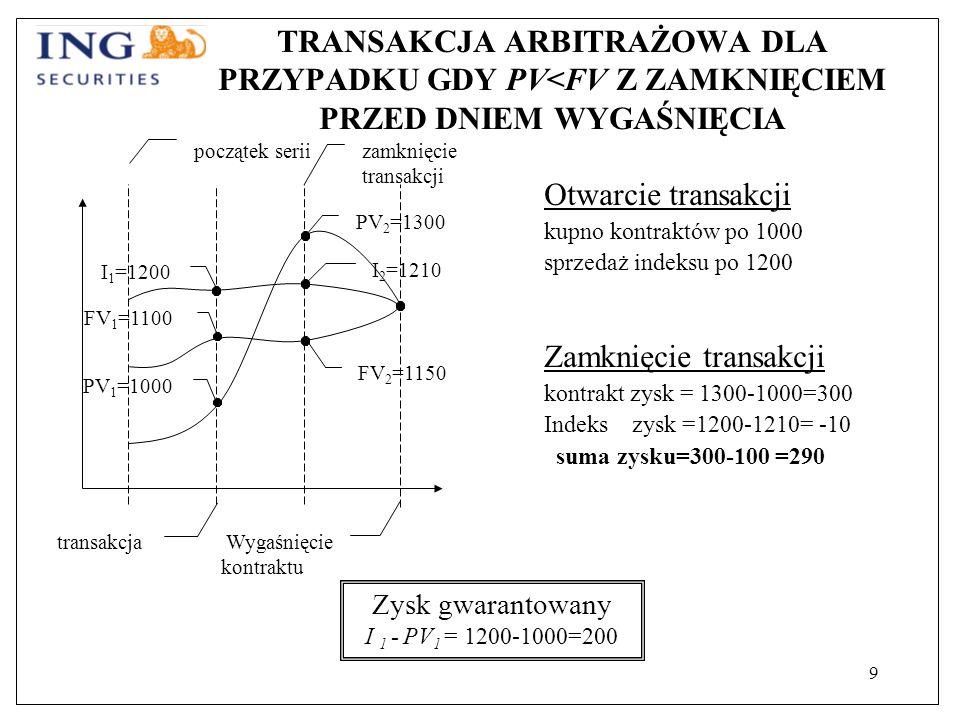 9 TRANSAKCJA ARBITRAŻOWA DLA PRZYPADKU GDY PV<FV Z ZAMKNIĘCIEM PRZED DNIEM WYGAŚNIĘCIA Otwarcie transakcji kupno kontraktów po 1000 sprzedaż indeksu po 1200 Zamknięcie transakcji kontrakt zysk = 1300-1000=300 Indeks zysk =1200-1210= -10 suma zysku=300-100 =290 Zysk gwarantowany I 1 - PV 1 = 1200-1000=200 transakcja FV 1 =1100 PV 1 =1000 początek serii zamknięcie transakcji Wygaśnięcie kontraktu PV 2 =1300 I 2 =1210 I 1 =1200 FV 2 =1150