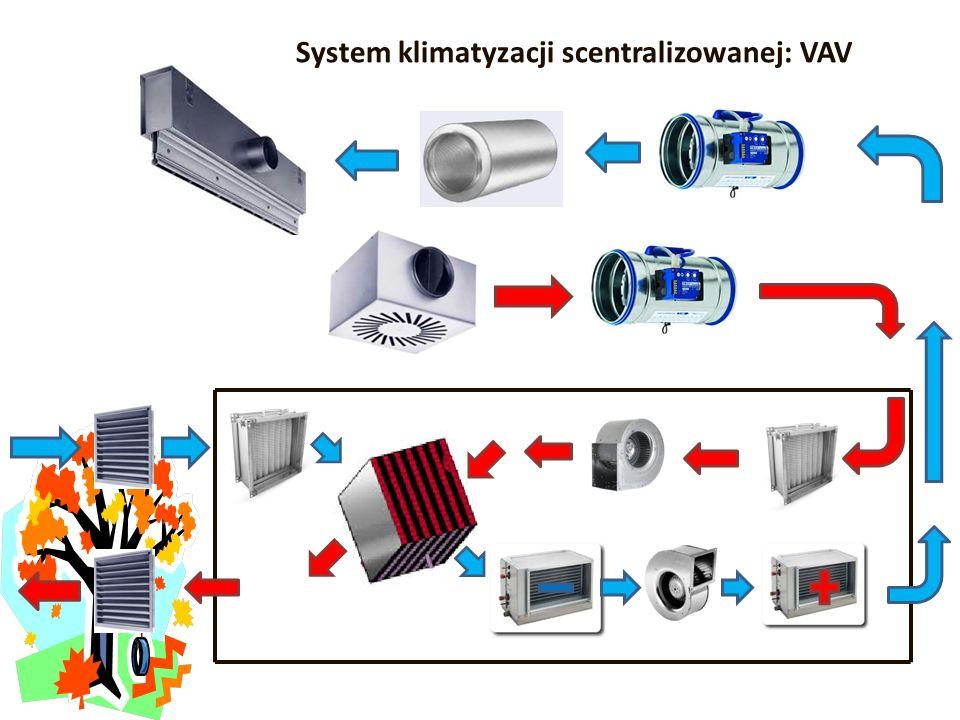 System klimatyzacji scentralizowanej: VAV