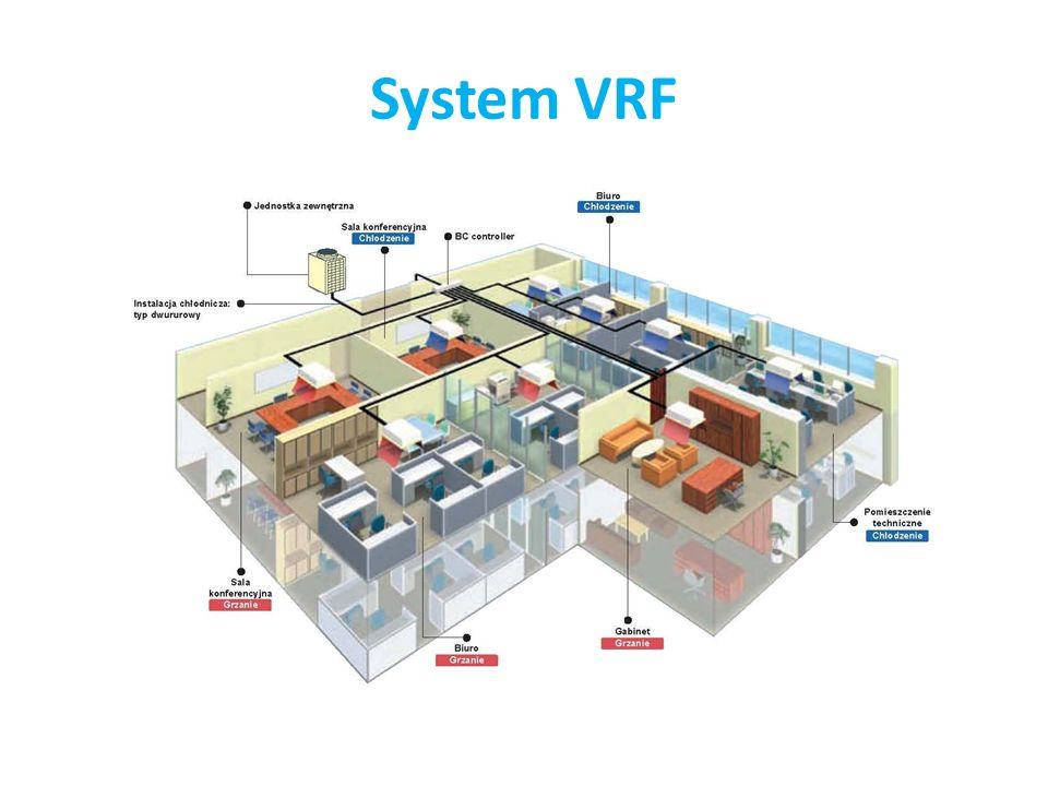 System VRF