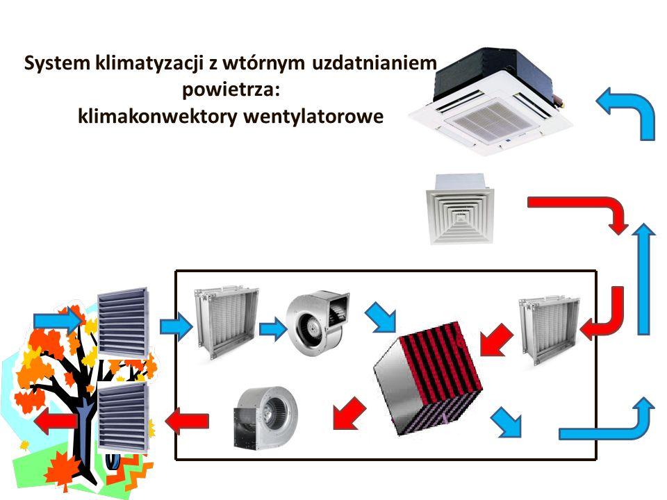 System klimatyzacji z wtórnym uzdatnianiem powietrza: klimakonwektory wentylatorowe