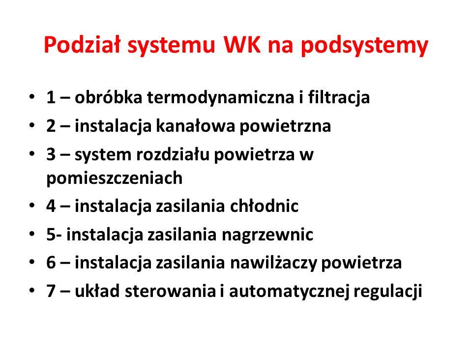 Podział systemu WK na podsystemy 1 – obróbka termodynamiczna i filtracja 2 – instalacja kanałowa powietrzna 3 – system rozdziału powietrza w pomieszcz