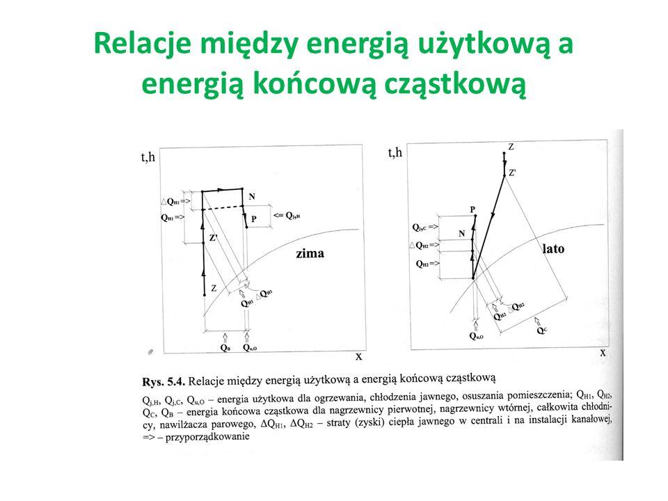 Relacje między energią użytkową a energią końcową cząstkową