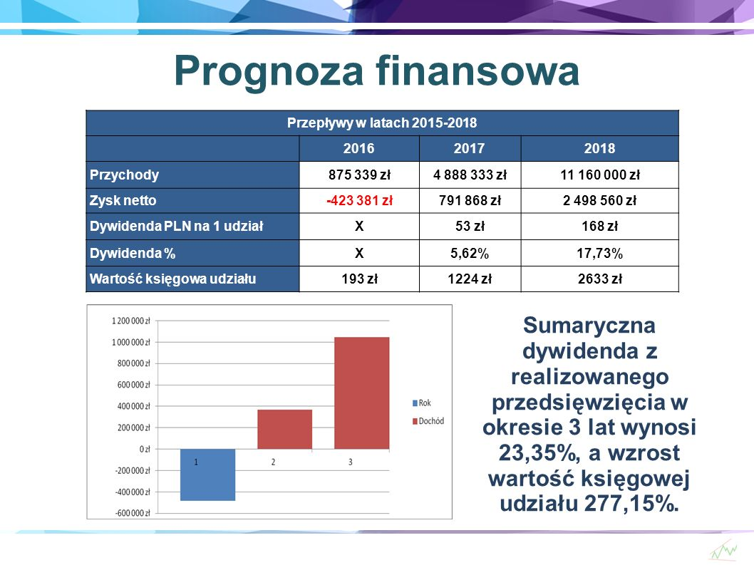 Prognoza finansowa Przepływy w latach 2015-2018 201620172018 Przychody875 339 zł4 888 333 zł11 160 000 zł Zysk netto-423 381 zł791 868 zł2 498 560 zł Dywidenda PLN na 1 udziałX53 zł168 zł Dywidenda %X5,62%17,73% Wartość księgowa udziału193 zł1224 zł2633 zł Sumaryczna dywidenda z realizowanego przedsięwzięcia w okresie 3 lat wynosi 23,35%, a wzrost wartość księgowej udziału 277,15%.