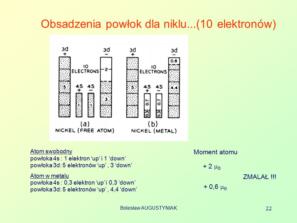 Bolesław AUGUSTYNIAK 22 Obsadzenia powłok dla niklu...(10 elektronów) Atom swobodny powłoka 4s : 1 elektron 'up' i 1 'down' powłoka 3d: 5 elektronów 'up', 3 'down' Atom w metalu powłoka 4s : 0,3 elektron 'up' i 0,3 'down' powłoka 3d: 5 elektronów 'up', 4,4 'down' Moment atomu + 2  B + 0,6  B ZMALAŁ !!!