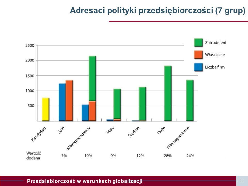 Przedsiębiorczość w warunkach globalizacji 11 Adresaci polityki przedsiębiorczości (7 grup)