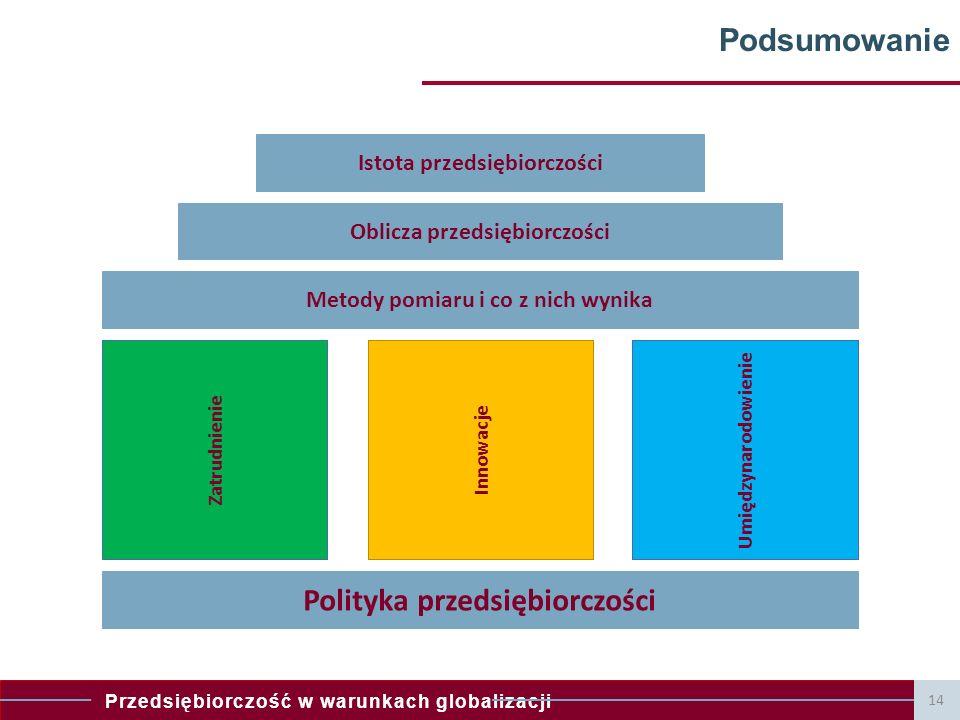 Przedsiębiorczość w warunkach globalizacji 14 Podsumowanie Istota przedsiębiorczości Oblicza przedsiębiorczości Metody pomiaru i co z nich wynika Polityka przedsiębiorczości Zatrudnienie InnowacjeUmiędzynarodowienie