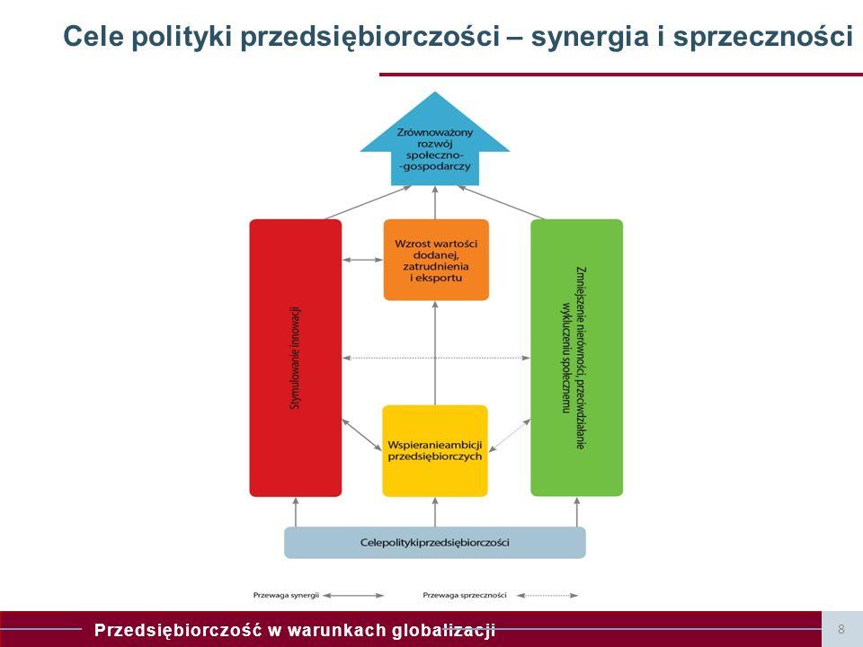 Przedsiębiorczość w warunkach globalizacji 8 Cele polityki przedsiębiorczości – synergia i sprzeczności