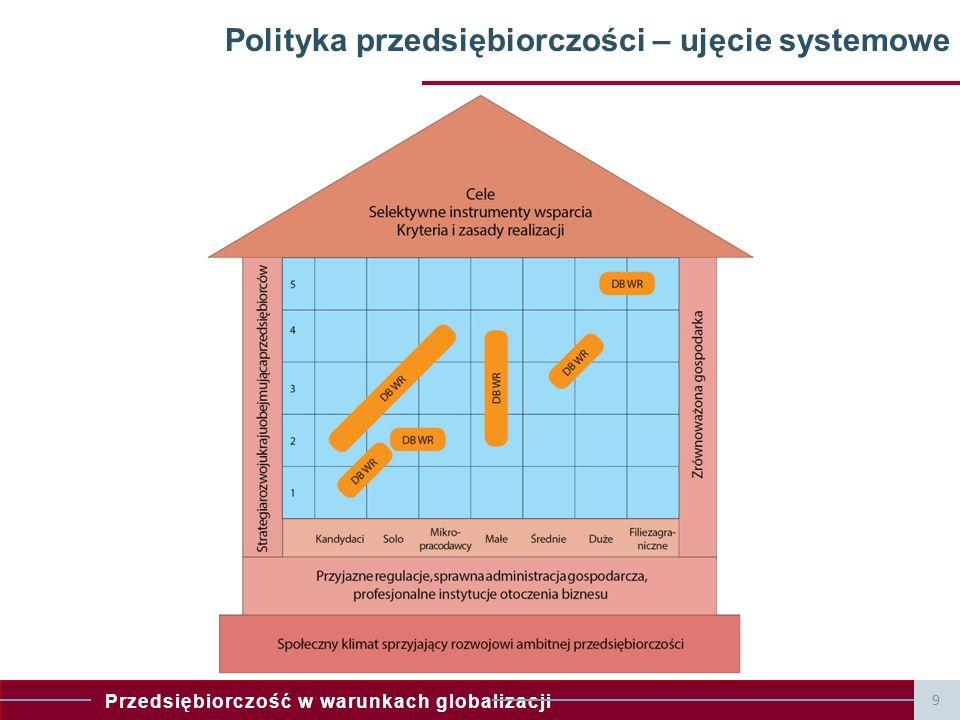 Przedsiębiorczość w warunkach globalizacji 9 Polityka przedsiębiorczości – ujęcie systemowe