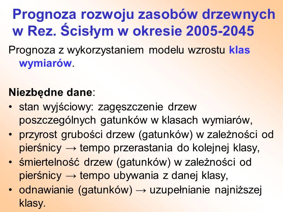 Prognoza rozwoju zasobów drzewnych w Rez. Ścisłym w okresie 2005-2045 Prognoza z wykorzystaniem modelu wzrostu klas wymiarów. Niezbędne dane: stan wyj