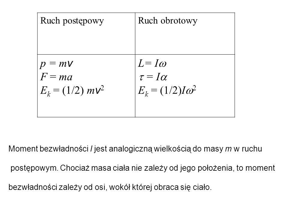 Ruch postępowyRuch obrotowy p = m v F = ma E k = (1/2) m v 2 L= I   = I  E k = (1/2)I  2 Moment bezwładności I jest analogiczną wielkością do masy
