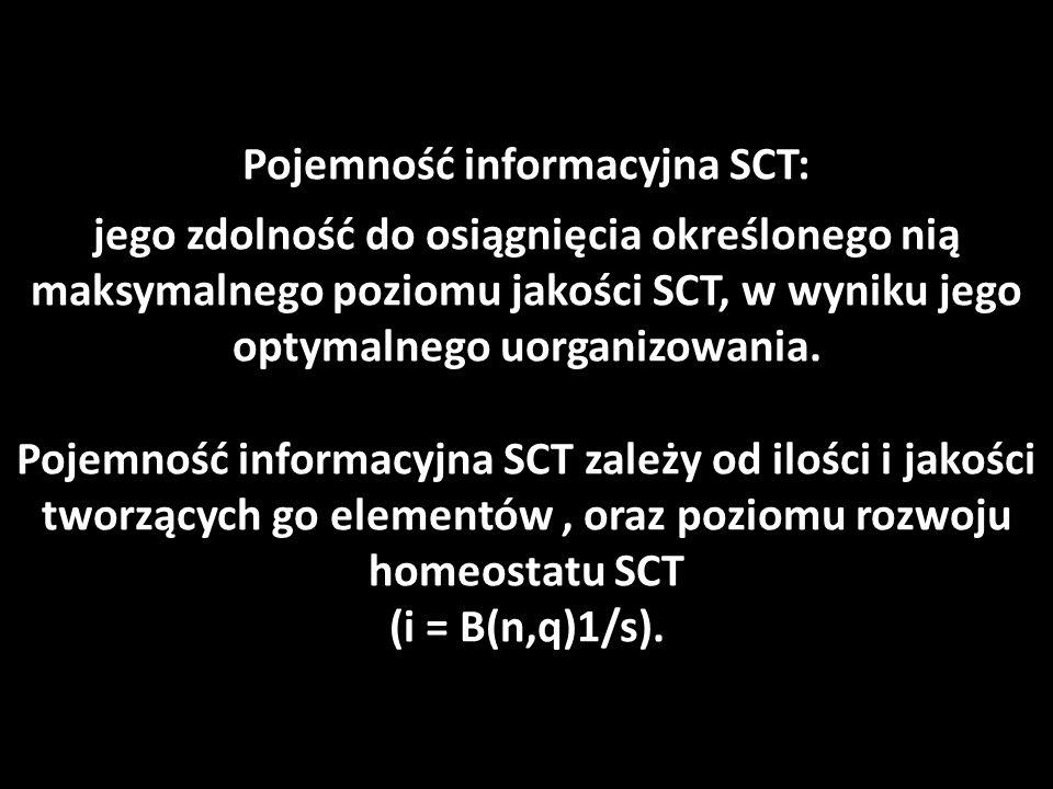 Etapy rozwoju homeostatu SCT: 1.Stanu POCZĄTKOWEGO: pole informacyjne/intuicja; 2.
