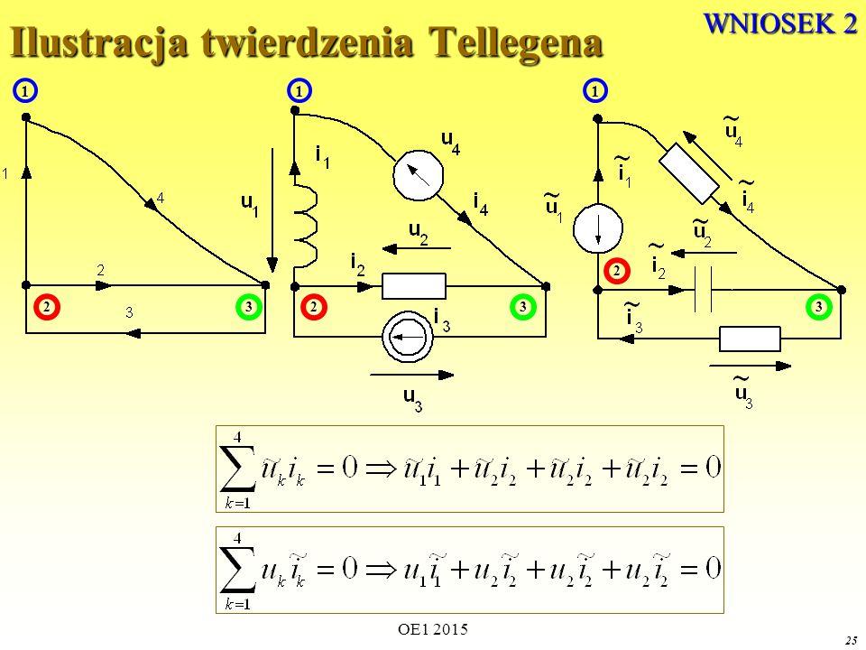 OE1 2015 25 Ilustracja twierdzenia Tellegena 1 23 1 23 1 2 3 WNIOSEK 2