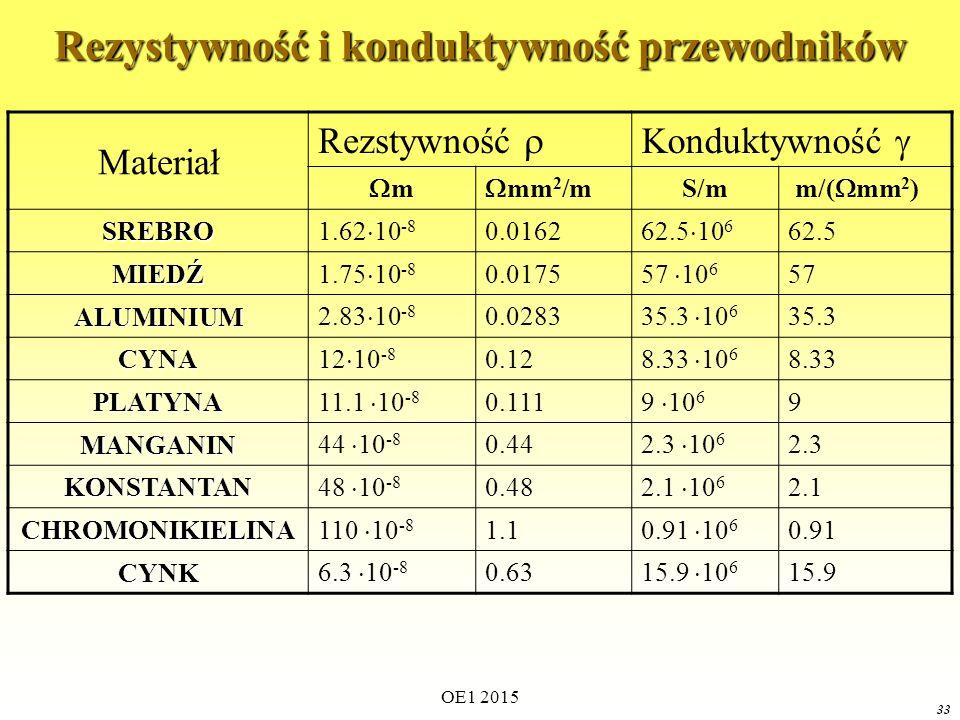 OE1 2015 33 Rezystywność i konduktywność przewodników Materiał Rezstywność  Konduktywność  mm  mm 2 /m S/m m/(  mm 2 ) SREBRO 1.62  10 -8 0.0162 62.5  10 6 62.5 MIEDŹ 1.75  10 -8 0.0175 57  10 6 57 ALUMINIUM 2.83  10 -8 0.0283 35.3  10 6 35.3 CYNA 12  10 -8 0.12 8.33  10 6 8.33 PLATYNA 11.1  10 -8 0.111 9  10 6 9 MANGANIN 44  10 -8 0.44 2.3  10 6 2.3 KONSTANTAN 48  10 -8 0.48 2.1  10 6 2.1 CHROMONIKIELINA 110  10 -8 1.1 0.91  10 6 0.91 CYNK 6.3  10 -8 0.63 15.9  10 6 15.9