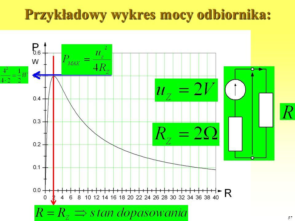 OE1 2015 57 Przykładowy wykres mocy odbiornika: