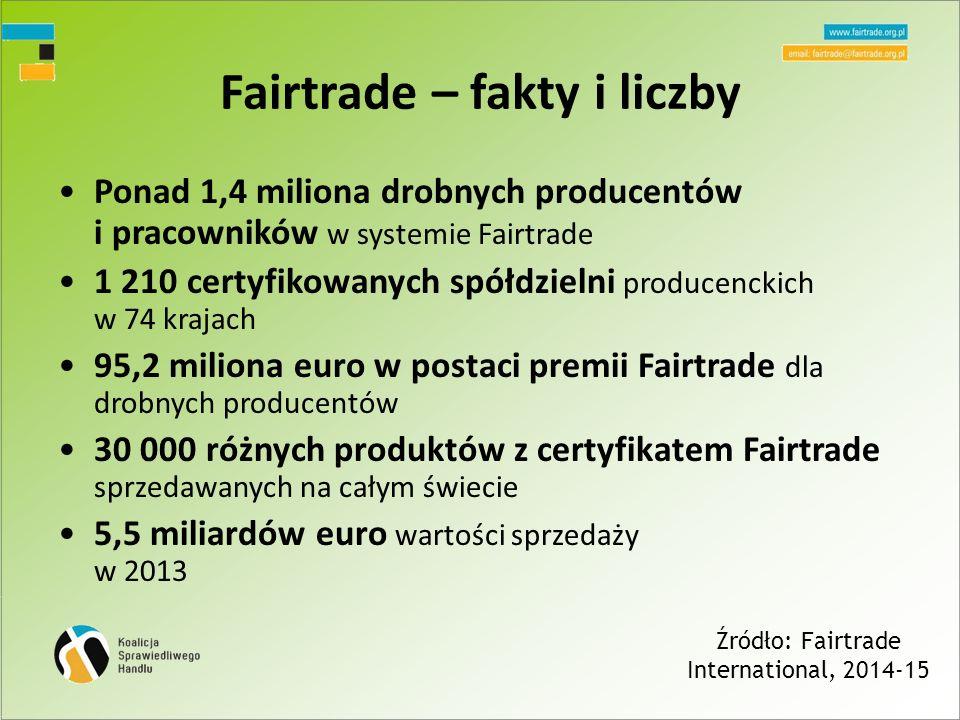 Fairtrade – fakty i liczby Ponad 1,4 miliona drobnych producentów i pracowników w systemie Fairtrade 1 210 certyfikowanych spółdzielni producenckich w 74 krajach 95,2 miliona euro w postaci premii Fairtrade dla drobnych producentów 30 000 różnych produktów z certyfikatem Fairtrade sprzedawanych na całym świecie 5,5 miliardów euro wartości sprzedaży w 2013 Źródło: Fairtrade International, 2014-15