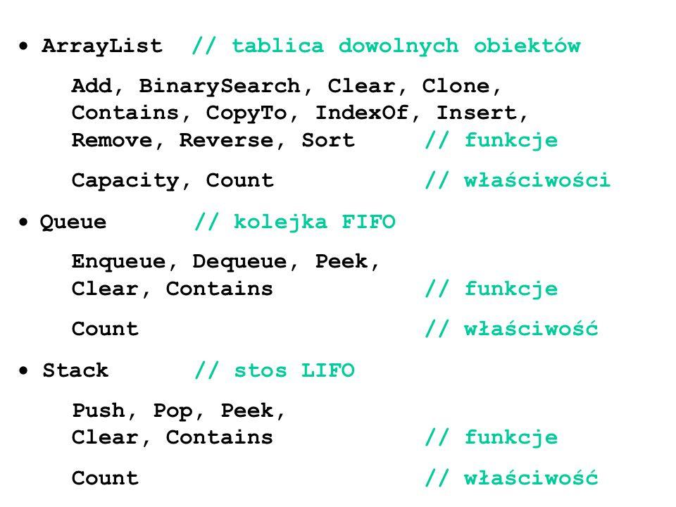  ArrayList // tablica dowolnych obiektów Add, BinarySearch, Clear, Clone, Contains, CopyTo, IndexOf, Insert, Remove, Reverse, Sort// funkcje Capacity, Count // właściwości  Queue // kolejka FIFO Enqueue, Dequeue, Peek, Clear, Contains// funkcje Count// właściwość  Stack // stos LIFO Push, Pop, Peek, Clear, Contains // funkcje Count// właściwość