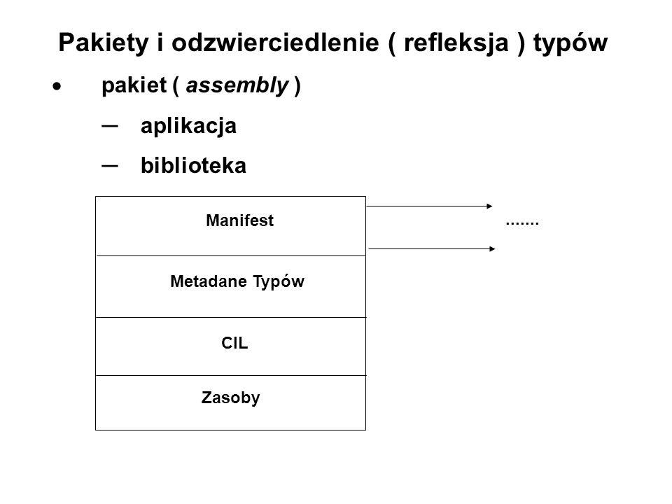 Pakiety i odzwierciedlenie ( refleksja ) typów  pakiet ( assembly ) ─ aplikacja ─ biblioteka Manifest Metadane Typów CIL Zasoby.......