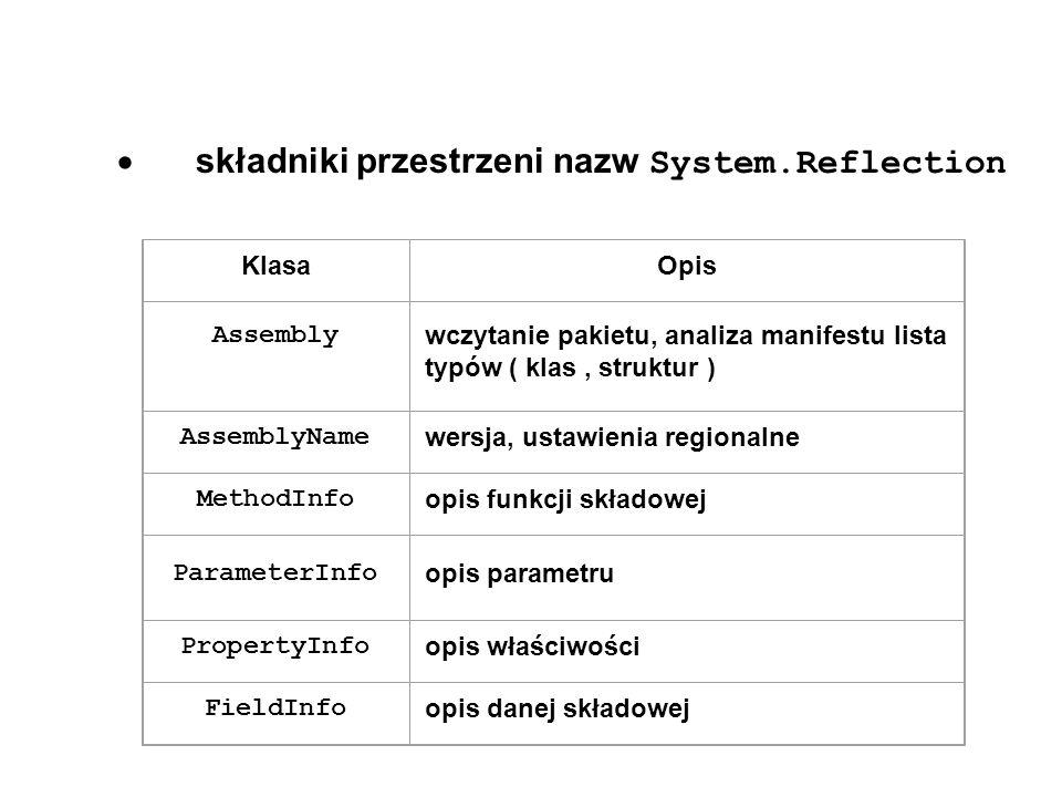  składniki przestrzeni nazw System.Reflection KlasaOpis Assembly wczytanie pakietu, analiza manifestu lista typów ( klas, struktur ) AssemblyName wersja, ustawienia regionalne MethodInfo opis funkcji składowej ParameterInfo opis parametru PropertyInfo opis właściwości FieldInfo opis danej składowej