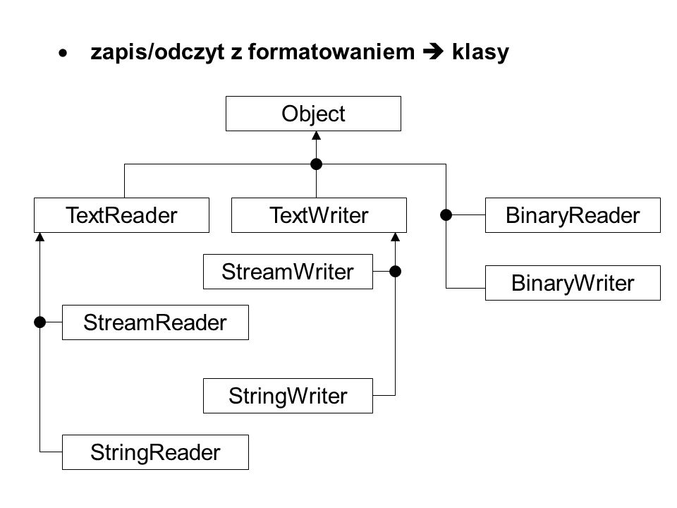  zapis/odczyt z formatowaniem  klasy Object TextReaderTextWriterBinaryReader BinaryWriter StreamReader StringReader StreamWriter StringWriter