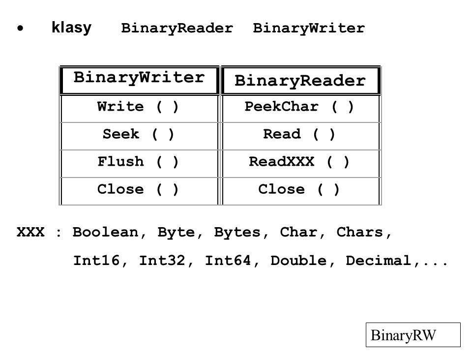  klasy BinaryReader BinaryWriter BinaryRW BinaryWriter BinaryReader Write ( )PeekChar ( ) Seek ( )Read ( ) Flush ( )ReadXXX ( ) Close ( ) XXX : Boolean, Byte, Bytes, Char, Chars, Int16, Int32, Int64, Double, Decimal,...