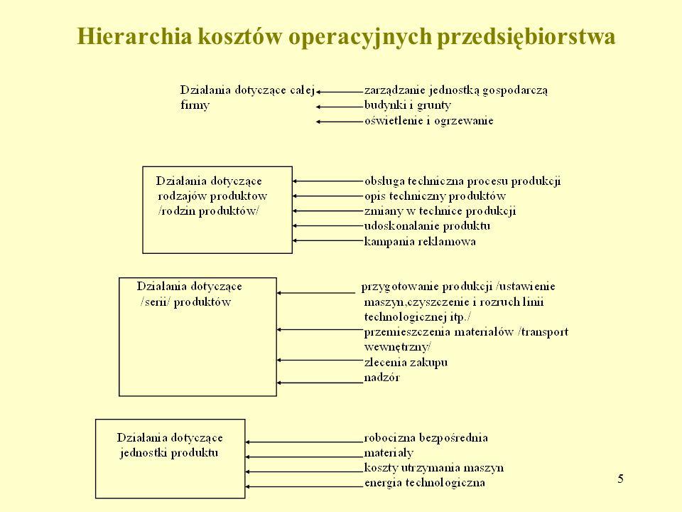 5 Hierarchia kosztów operacyjnych przedsiębiorstwa