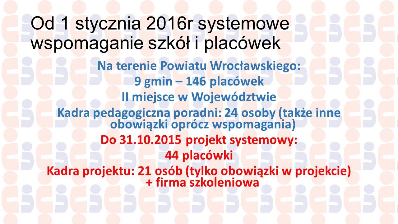 Od 1 stycznia 2016r systemowe wspomaganie szkół i placówek Na terenie Powiatu Wrocławskiego: 9 gmin – 146 placówek II miejsce w Województwie Kadra ped