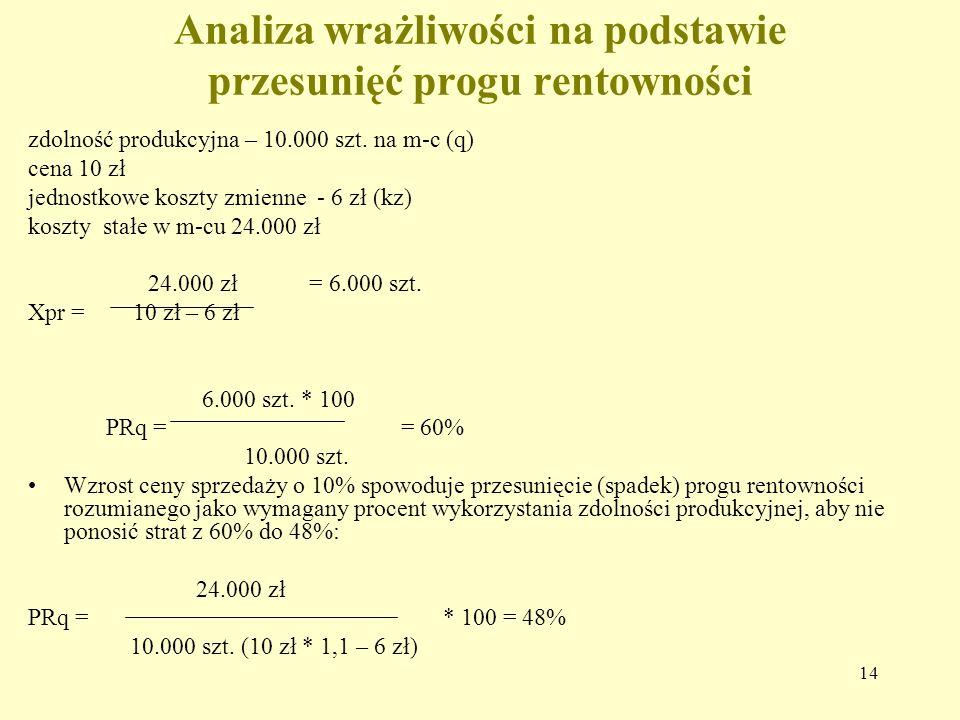 14 Analiza wrażliwości na podstawie przesunięć progu rentowności zdolność produkcyjna – 10.000 szt. na m-c (q) cena 10 zł jednostkowe koszty zmienne -