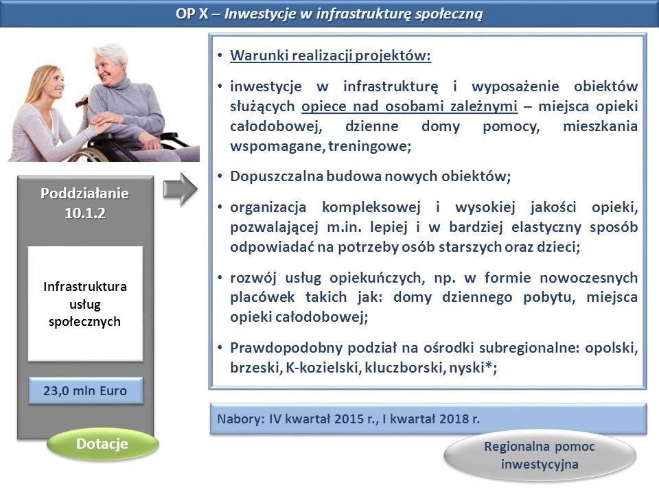 OP X – Inwestycje w infrastrukturę społeczną Poddziałanie 10.1.2 Infrastruktura usług społecznych 23,0 mln Euro Nabory: IV kwartał 2015 r., I kwartał