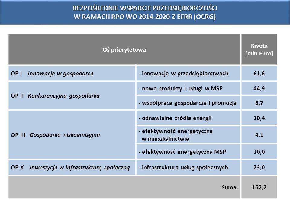 BEZPOŚREDNIE WSPARCIE PRZEDSIĘBIORCZOŚCI W RAMACH RPO WO 2014-2020 Z EFRR (OCRG) Oś priorytetowa Kwota [mln Euro] OP I Innowacje w gospodarce- innowac
