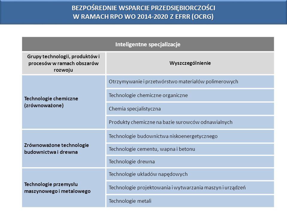 Inteligentne specjalizacje Grupy technologii, produktów i procesów w ramach obszarów rozwoju Wyszczególnienie Technologie chemiczne (zrównoważone) Otr