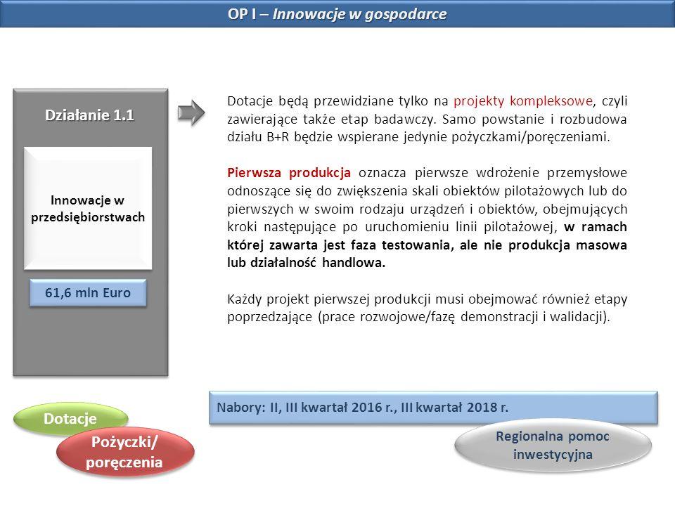 Działanie 1.1 Innowacje w przedsiębiorstwach 61,6 mln Euro Dotacje będą przewidziane tylko na projekty kompleksowe, czyli zawierające także etap badaw
