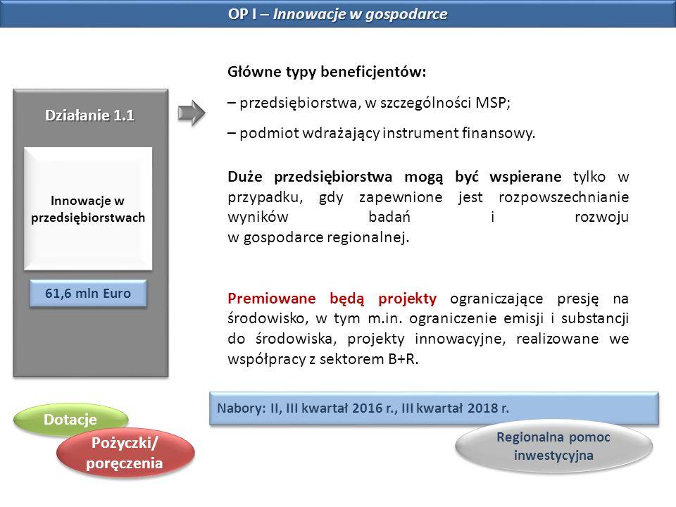 OP II – Konkurencyjna gospodarka Działanie 2.1 Nowe produkty i usługi w MSP 44,9 mln Euro Warunki realizacji projektu: wspierane będą inwestycje w obszarach ważnych dla rozwoju regionu, głównie w ramach specjalizacji regionalnych, zgodnie z RSIWO2020; dotacje w obszarze life and environmental sciences (ochrona zdrowia, turystyka, środowisko) - przedsiębiorstwa z terenów przygranicznych, tj.