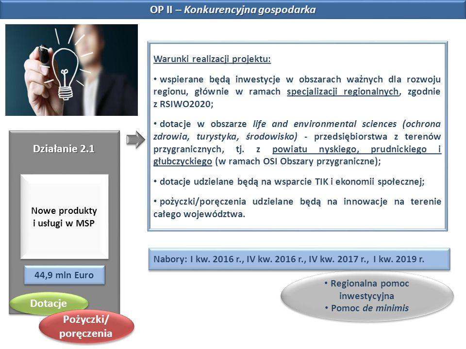 OP II – Konkurencyjna gospodarka Działanie 2.1 Nowe produkty i usługi w MSP 44,9 mln Euro Warunki realizacji projektu: wspierane będą inwestycje w obs