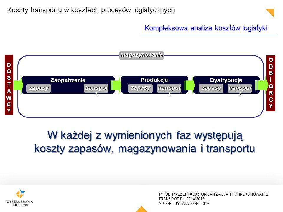 TYTUŁ PREZENTACJI: ORGANIZACJA I FUNKCJONOWANIE TRANSPORTU 2014/2015 AUTOR: SYLWIA KONECKA K c = K pf + K zp + K pi K c – całkowite koszty logistyczne, gdzie: K pf – koszty przepływu fizycznego, K zp – koszty zapasów, K pi – koszty procesów informacyjnych Kompleksowa analiza kosztów logistyki Koszty transportu w kosztach procesów logistycznych