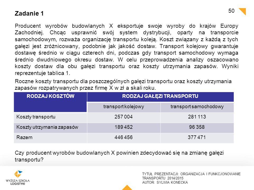 TYTUŁ PREZENTACJI: ORGANIZACJA I FUNKCJONOWANIE TRANSPORTU 2014/2015 AUTOR: SYLWIA KONECKA Rozwiązanie Analizując tylko koszty transportu, firma X może zdecydować się na wybór kolei, ponieważ poziom kosztów jest w tym przypadku niższy i wynosi 257 004 zł w skali roku.