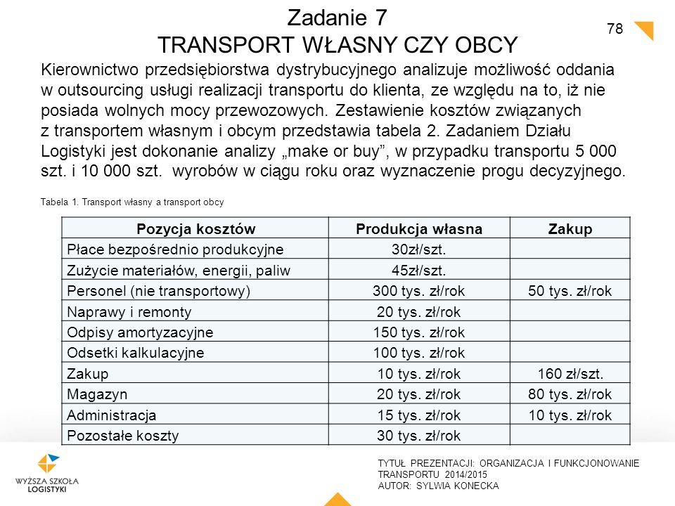 TYTUŁ PREZENTACJI: ORGANIZACJA I FUNKCJONOWANIE TRANSPORTU 2014/2015 AUTOR: SYLWIA KONECKA PROJEKT ZADANIA TRANSPORTOWO- SPEDYCYJNEGO Projekt zadania transportowego obejmujący planowanie i wykonanie przewozu ładunku, uwzględniający: o charakterystykę ładunku, sposób załadunku, zabezpieczenia o charakterystykę śr.