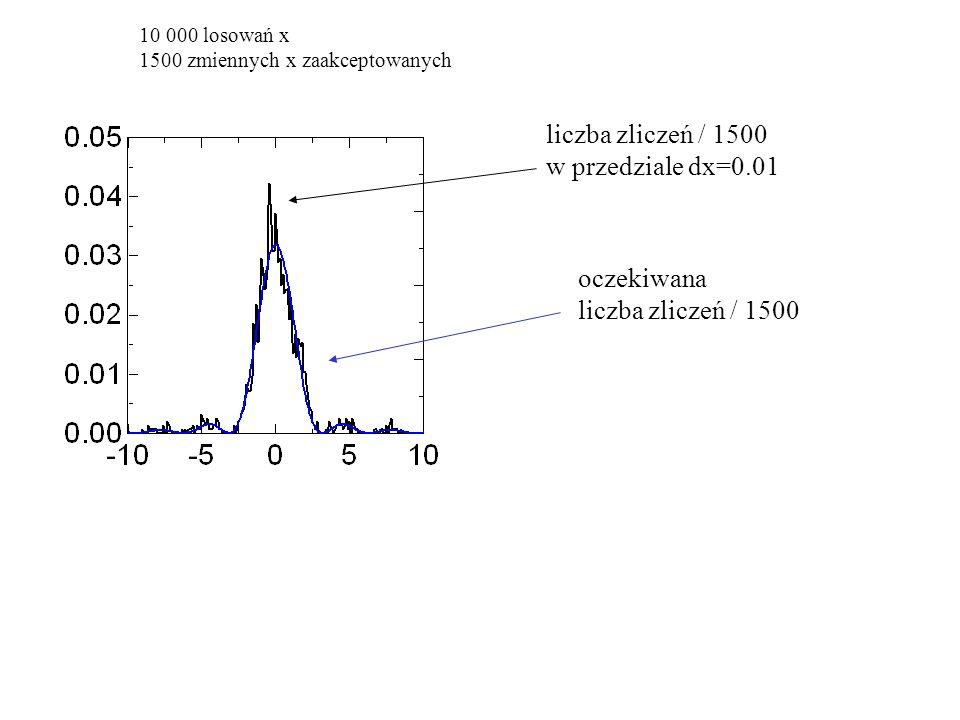10 000 losowań x 1500 zmiennych x zaakceptowanych liczba zliczeń / 1500 w przedziale dx=0.01 oczekiwana liczba zliczeń / 1500