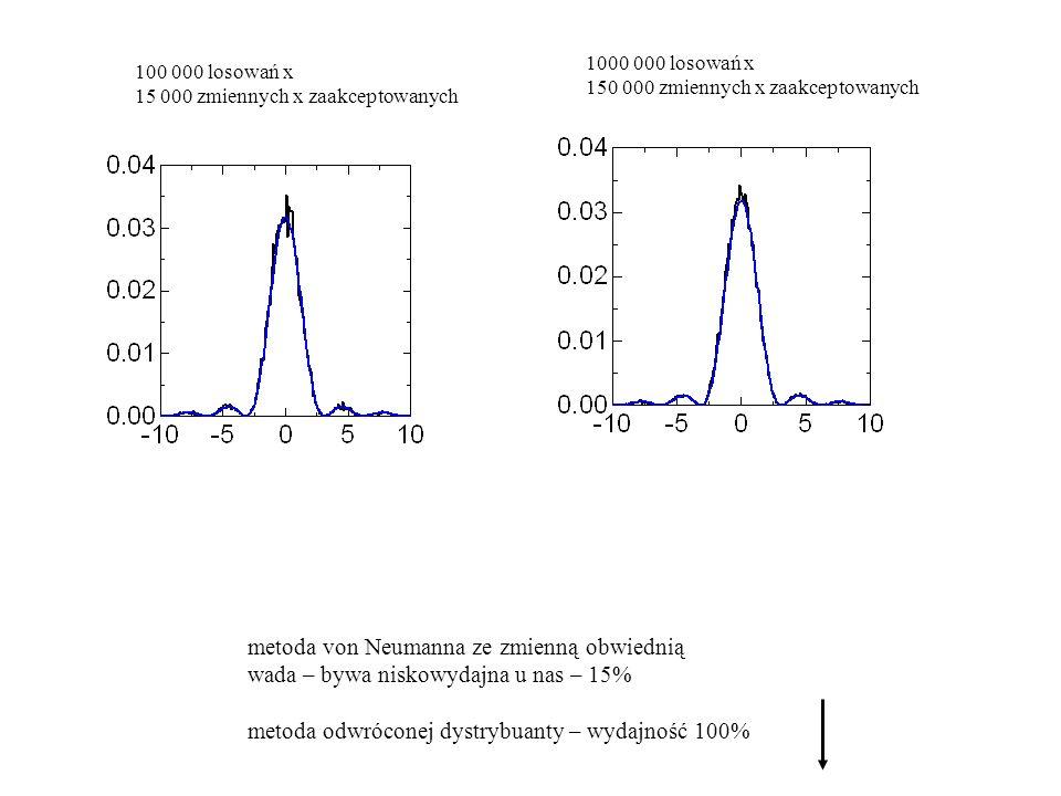 100 000 losowań x 15 000 zmiennych x zaakceptowanych 1000 000 losowań x 150 000 zmiennych x zaakceptowanych metoda von Neumanna ze zmienną obwiednią wada – bywa niskowydajna u nas – 15% metoda odwróconej dystrybuanty – wydajność 100%