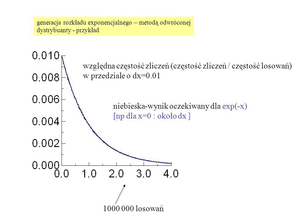 względna częstość zliczeń (częstość zliczeń / częstość losowań) w przedziale o dx=0.01 niebieska-wynik oczekiwany dla exp(-x) [np dla x=0 : około dx ] 1000 000 losowań generacja rozkładu exponencjalnego – metodą odwróconej dystrybuanty - przykład